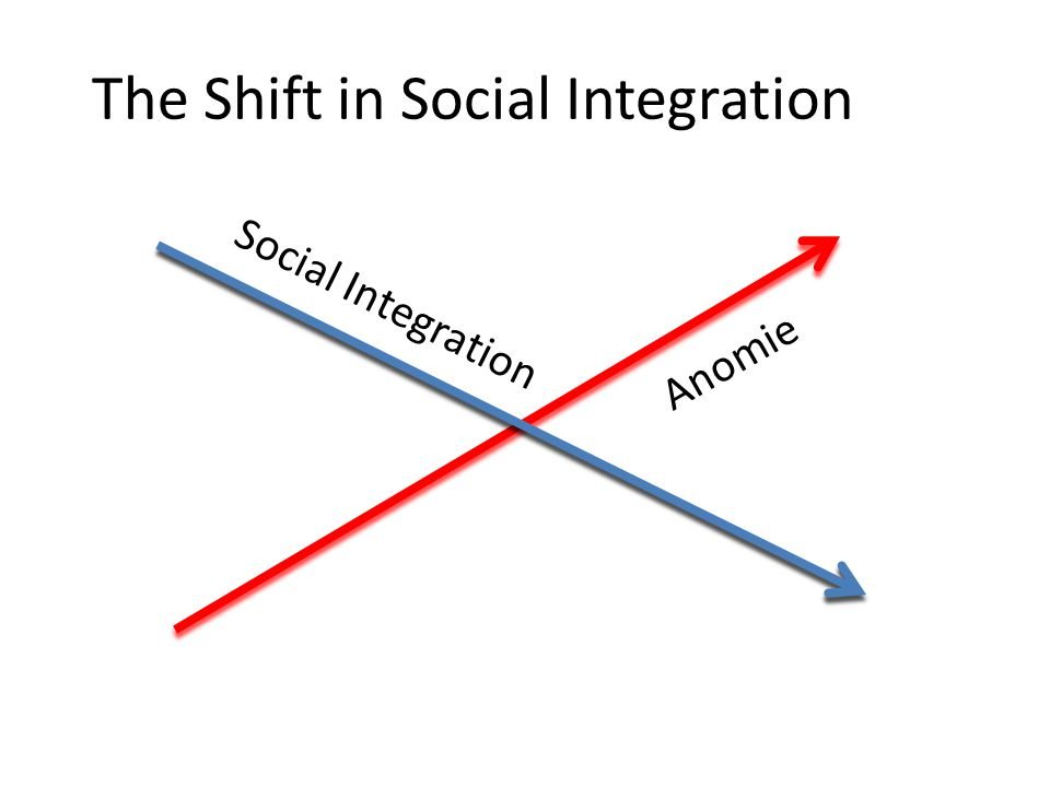 Theory to Research: The Social Science Leap (1897) More integration: Less Anomie Less integration: More Anomie More Anomie: More Suicide Less Anomie : Less Suicide