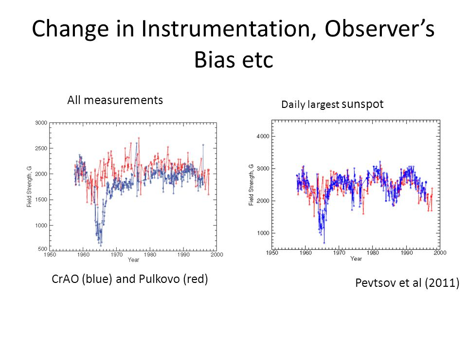CrAO (blue) and Pulkovo (red) All measurements Daily largest sunspot Pevtsov et al (2011) Change in Instrumentation, Observer's Bias etc