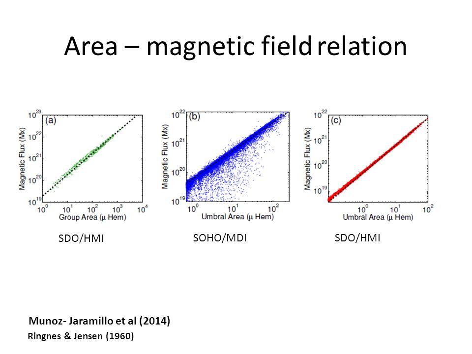 Area – magnetic field relation Munoz- Jaramillo et al (2014) Ringnes & Jensen (1960) SDO/HMI SOHO/MDI