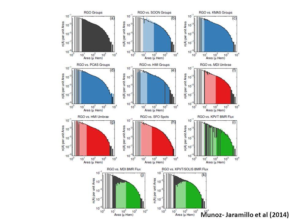 Munoz- Jaramillo et al (2014)