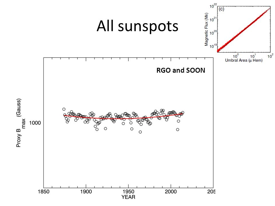 All sunspots RGO and SOON