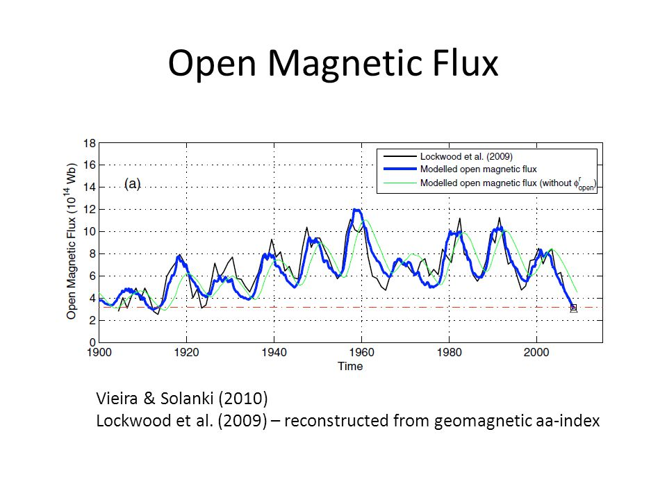 Open Magnetic Flux Vieira & Solanki (2010) Lockwood et al.