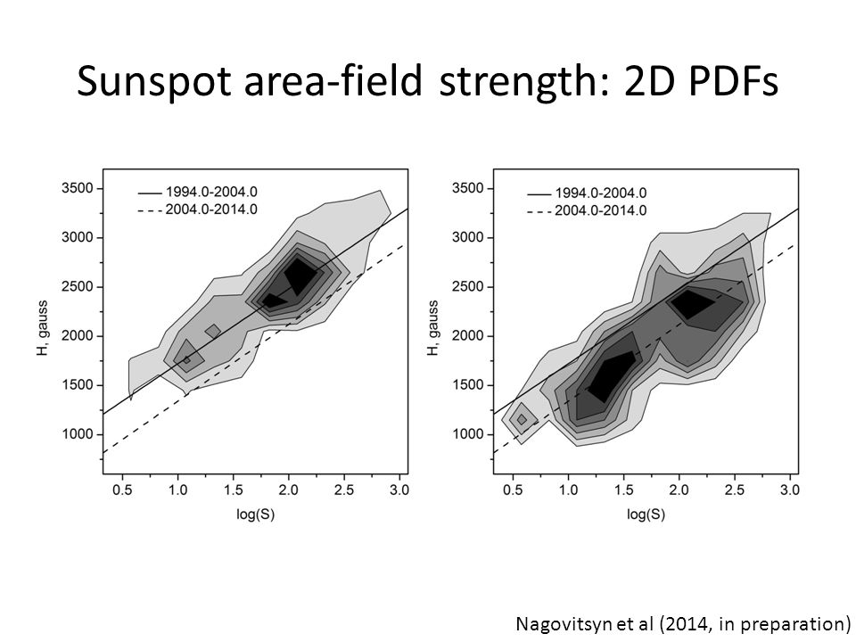 Sunspot area-field strength: 2D PDFs Nagovitsyn et al (2014, in preparation)