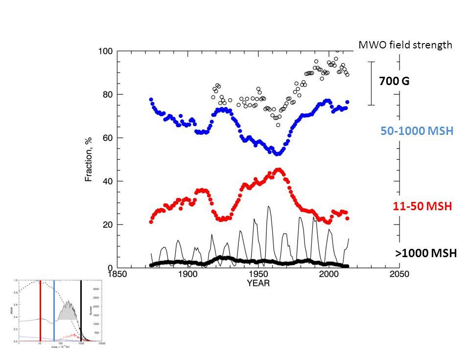 11-50 MSH 50-1000 MSH >1000 MSH MWO field strength 700 G