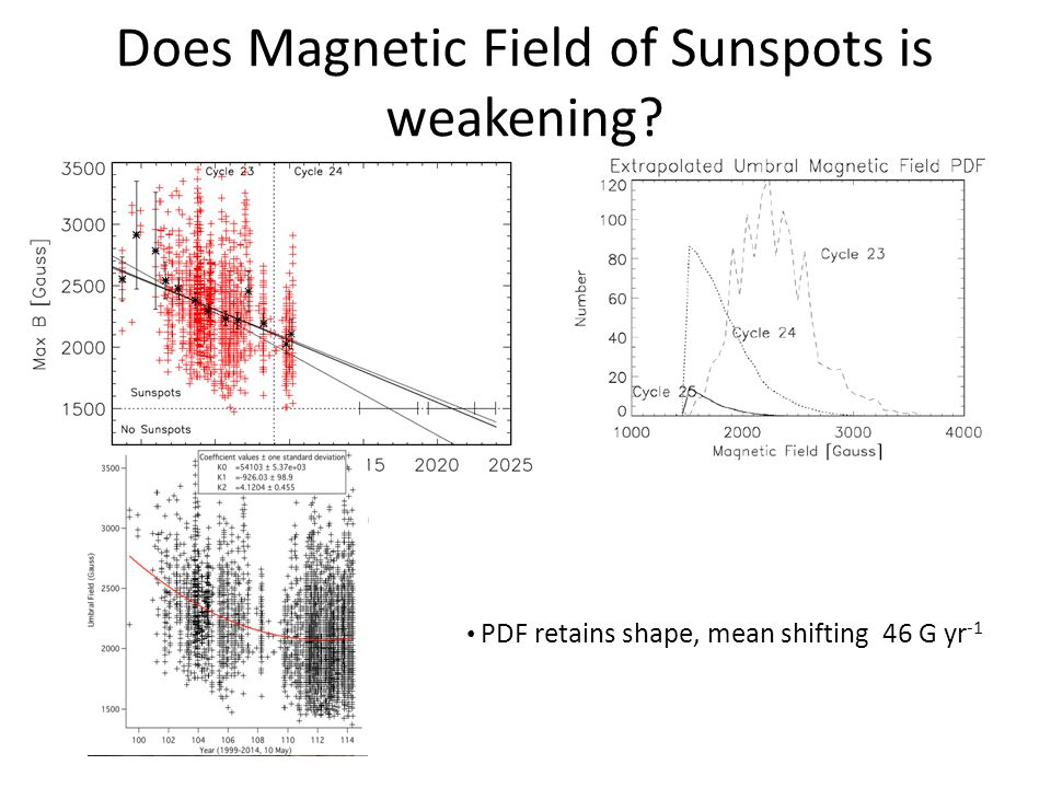 Does Magnetic Field of Sunspots is weakening.