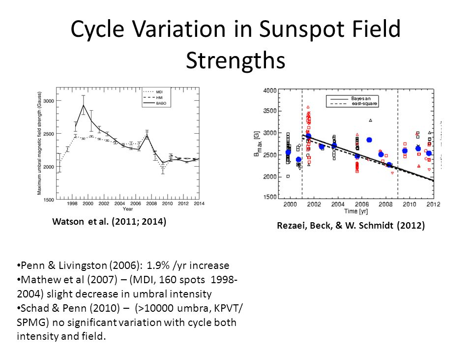 Cycle Variation in Sunspot Field Strengths Rezaei, Beck, & W.