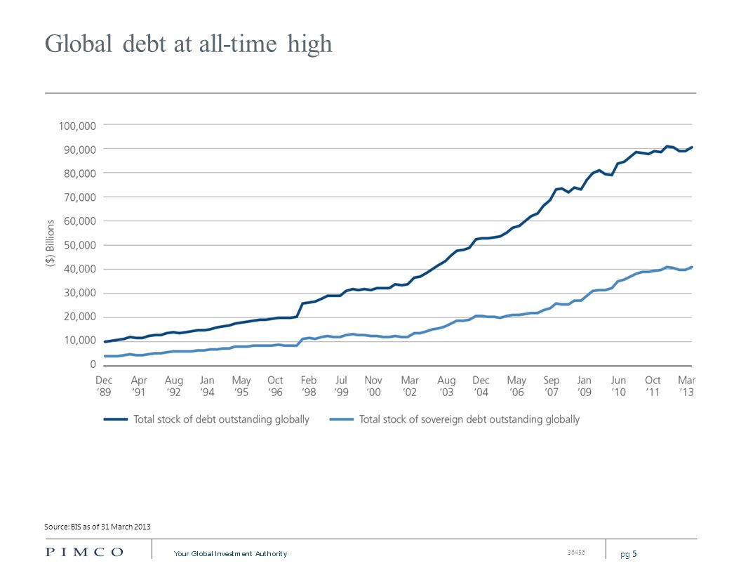 pg 5 36456 Global debt at all-time high Source: BIS as of 31 March 2013