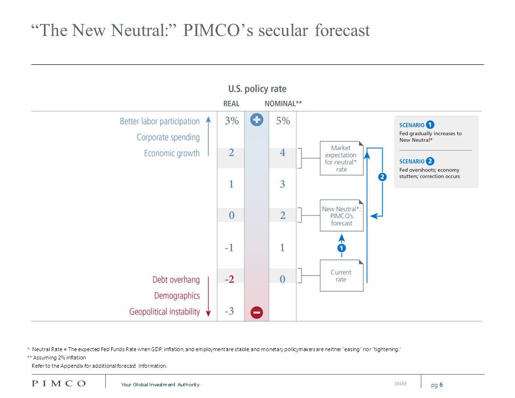"pg 6 36456 ""The New Neutral:"" PIMCO's secular forecast * Neutral Rate = The expected Fed Funds Rate when GDP, inflation, and employment are stable, an"