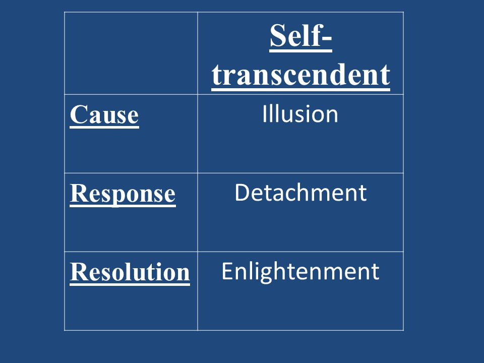 Self- transcendent Cause Illusion Response Detachment Resolution Enlightenment