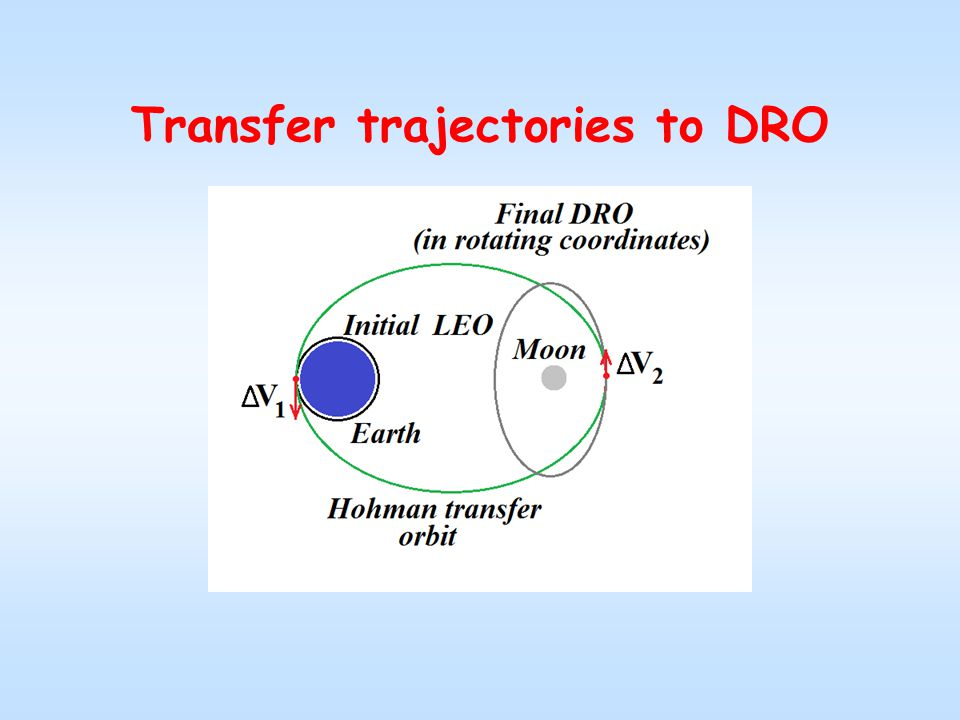 Transfer trajectories to DRO