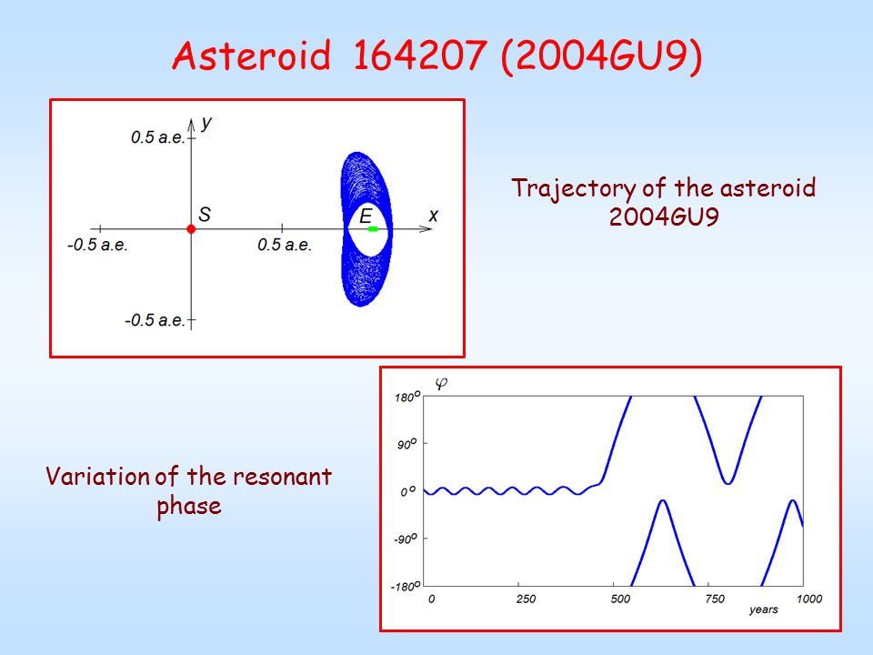 Asteroid 164207 (2004GU9) Variation of the resonant phase Trajectory of the asteroid 2004GU9