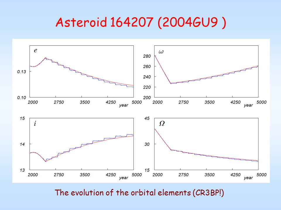 Model: nonplanar circular restricted three-body problem Sun-Planet-Asteroid - small parameter of the problem