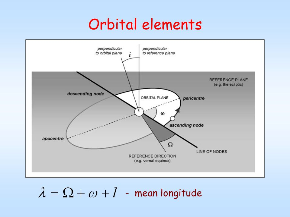Orbital elements - mean longitude