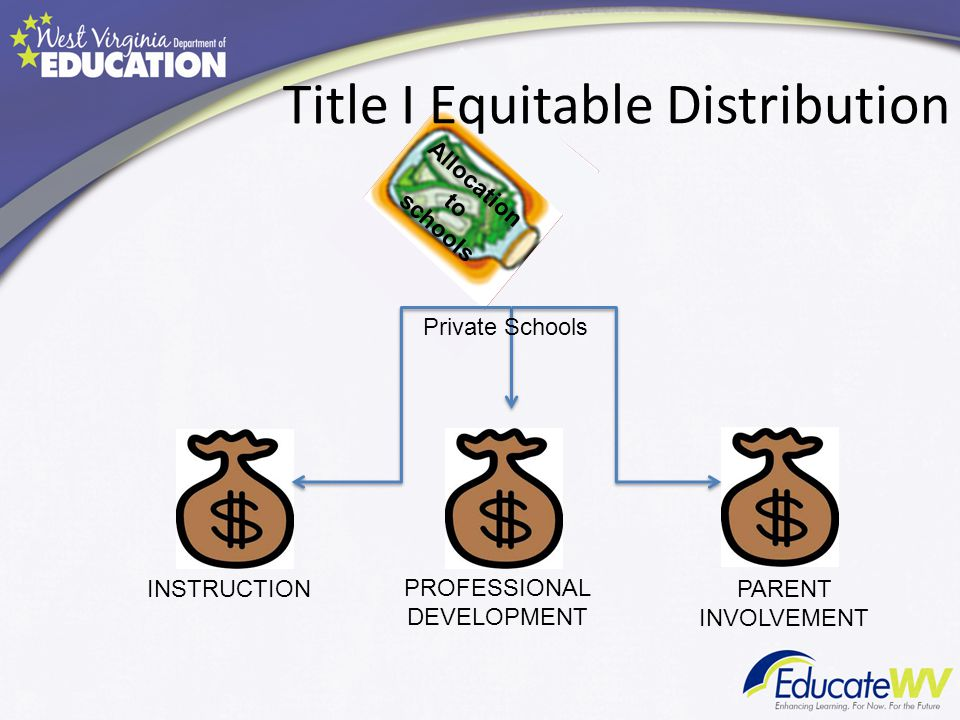 INSTRUCTION PROFESSIONAL DEVELOPMENT PARENT INVOLVEMENT Title I Equitable Distribution Allocation to schools Private Schools