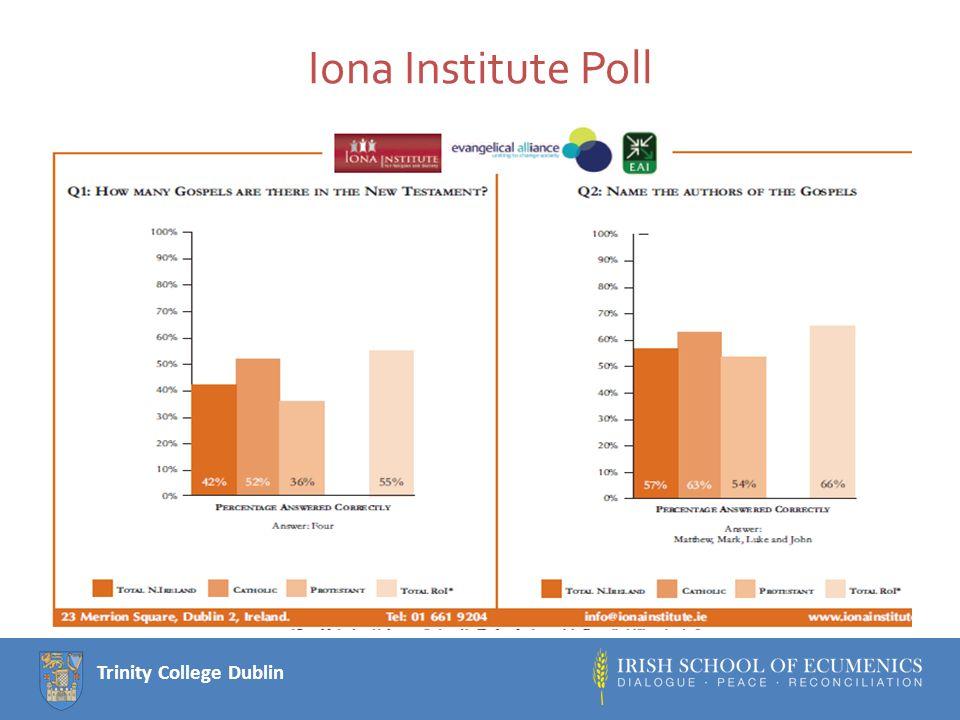 Trinity College Dublin Iona Institute Poll