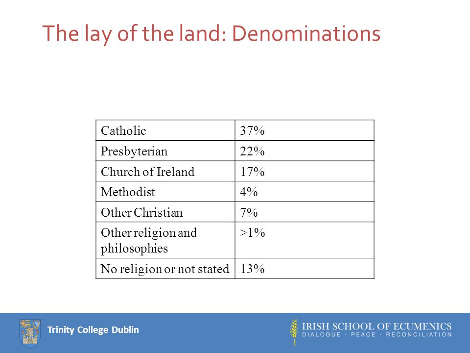 Trinity College Dublin The lay of the land: Denominations Catholic37% Presbyterian22% Church of Ireland17% Methodist4% Other Christian7% Other religion and philosophies >1% No religion or not stated13%