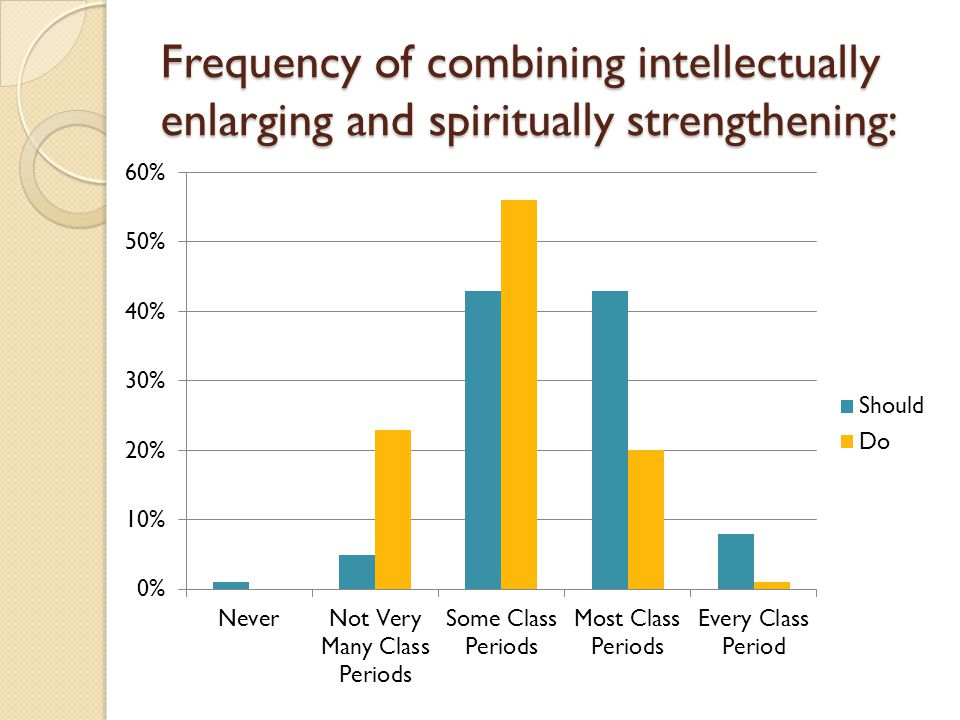 Frequency of combining intellectually enlarging and spiritually strengthening: