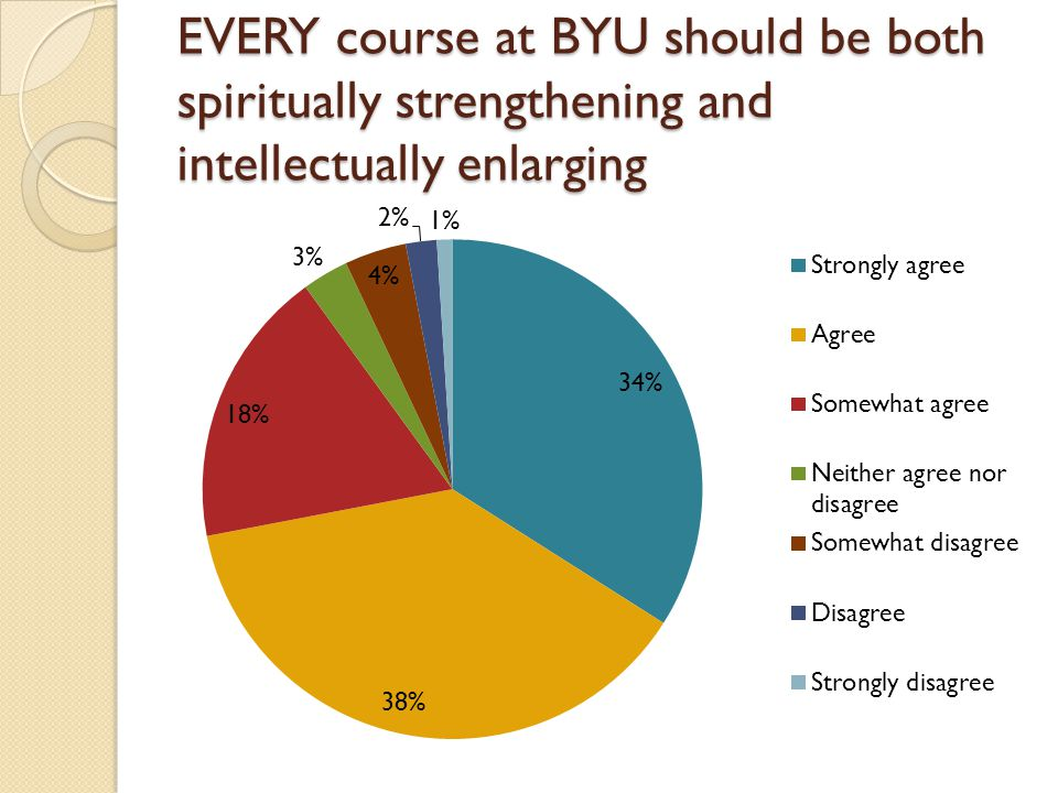 EVERY course at BYU should be both spiritually strengthening and intellectually enlarging