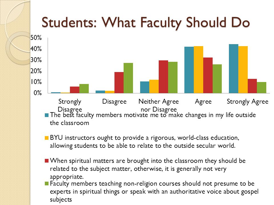 Students: What Faculty Should Do