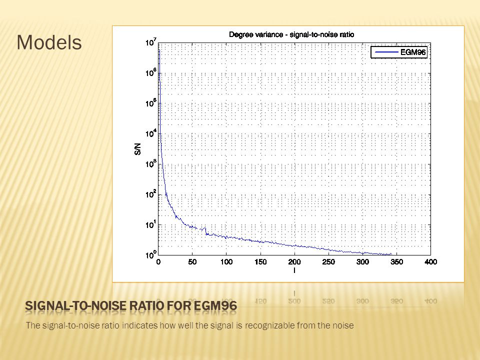 The signal-to-noise ratio indicates how well the signal is recognizable from the noise Models