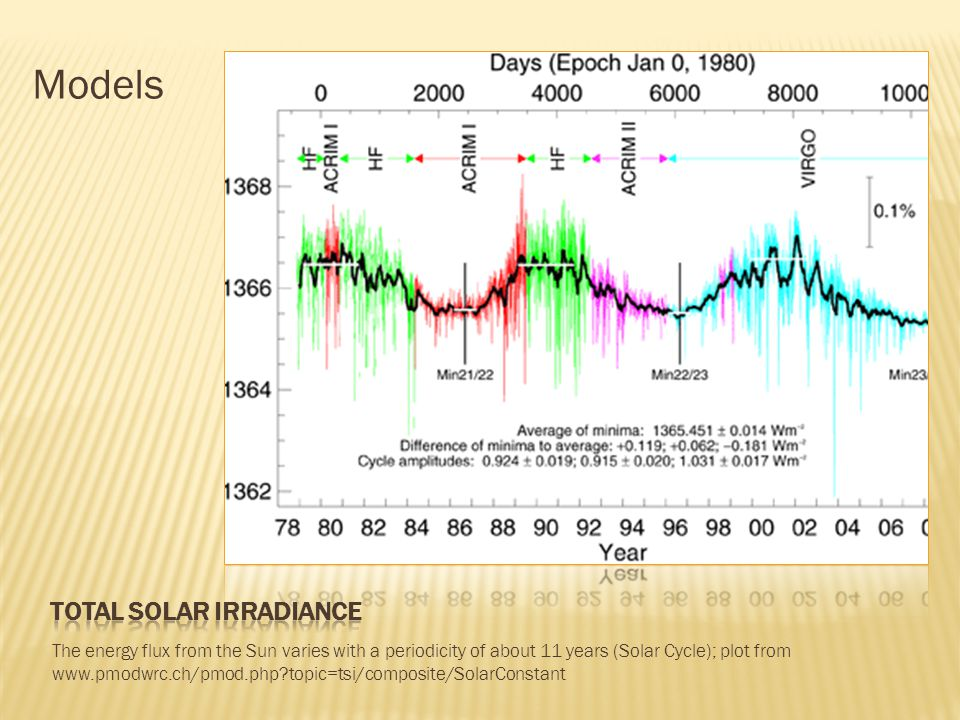 The energy flux from the Sun varies with a periodicity of about 11 years (Solar Cycle); plot from www.pmodwrc.ch/pmod.php?topic=tsi/composite/SolarConstant Models