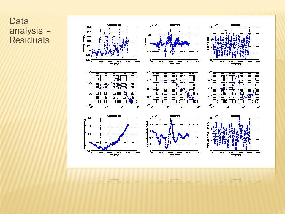 Data analysis – Residuals