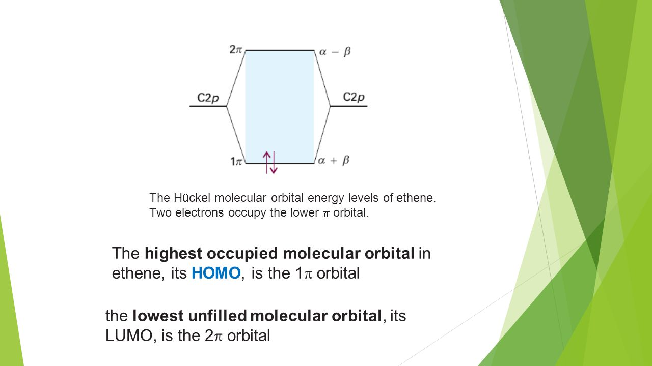 The Hückel molecular orbital energy levels of ethene.