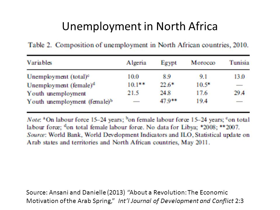 Unemployment in North Africa Source: Ansani and Danielle (2013) About a Revolution: The Economic Motivation of the Arab Spring, Int'l Journal of Development and Conflict 2:3