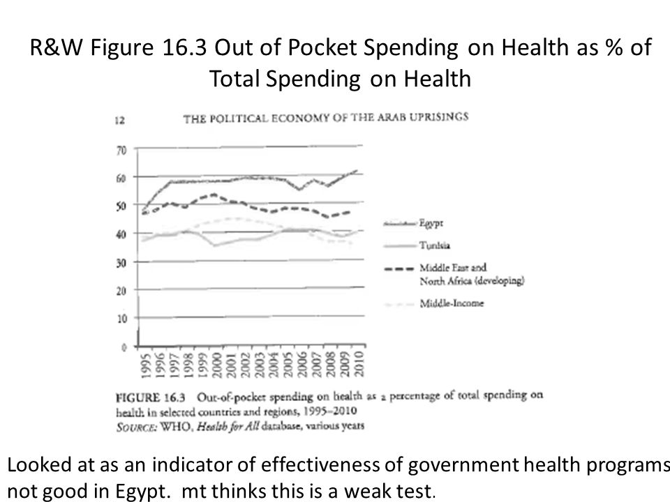 R&W Figure 16.3 Out of Pocket Spending on Health as % of Total Spending on Health Looked at as an indicator of effectiveness of government health programs; not good in Egypt.