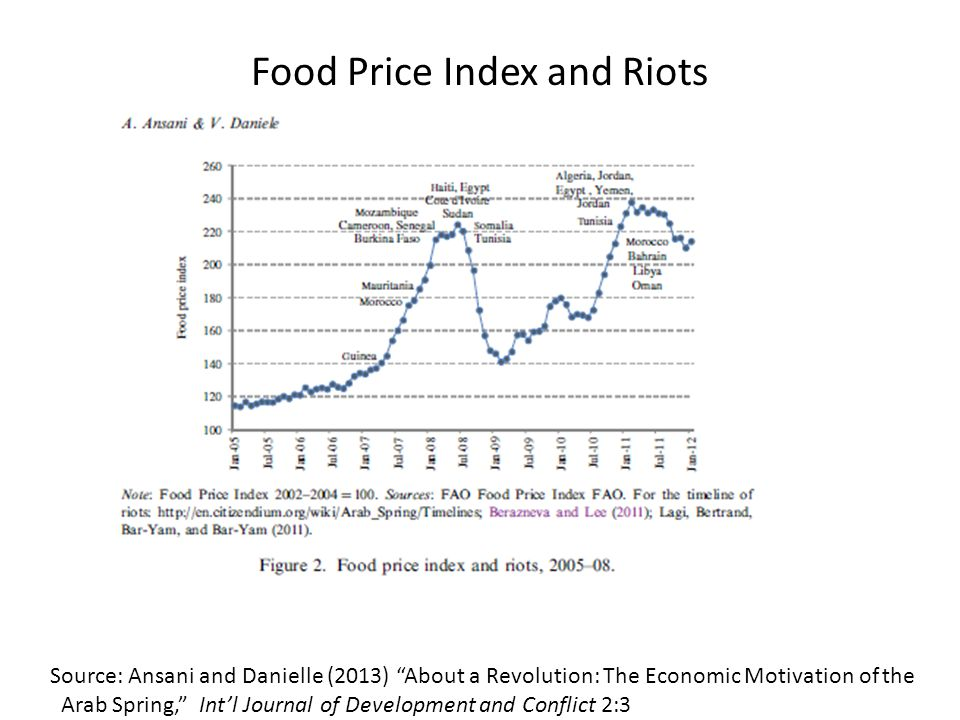 Food Price Index and Riots Source: Ansani and Danielle (2013) About a Revolution: The Economic Motivation of the Arab Spring, Int'l Journal of Development and Conflict 2:3