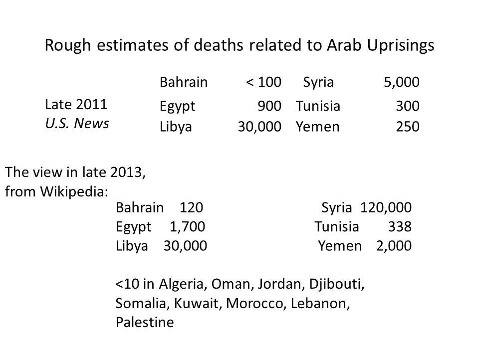 Rough estimates of deaths related to Arab Uprisings Bahrain< 100 Syria5,000 Egypt 900 Tunisia300 Libya30,000 Yemen250 Bahrain 120Syria 120,000 Egypt 1,700Tunisia 338 Libya 30,000Yemen 2,000 <10 in Algeria, Oman, Jordan, Djibouti, Somalia, Kuwait, Morocco, Lebanon, Palestine The view in late 2013, from Wikipedia: Late 2011 U.S.