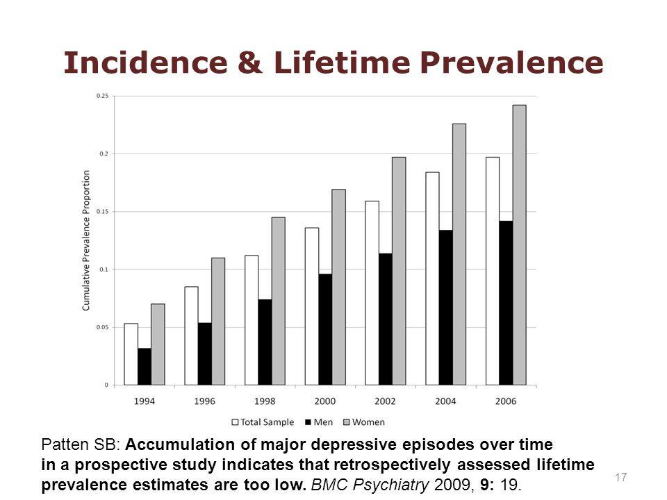 Incidence & Lifetime Prevalence 17 Patten SB: Accumulation of major depressive episodes over time in a prospective study indicates that retrospectively assessed lifetime prevalence estimates are too low.