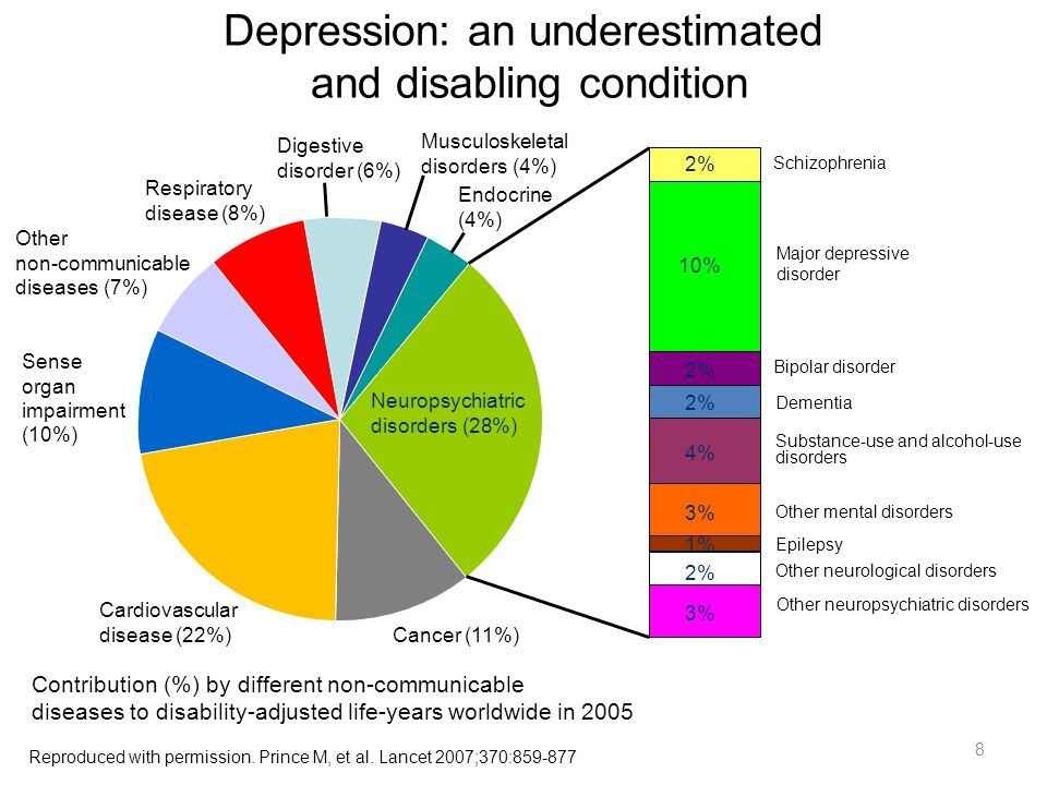 Digestive disorder (6%) Musculoskeletal disorders (4%) Endocrine (4%) Neuropsychiatric disorders (28%) Cancer (11%) Cardiovascular disease (22%) Sense organ impairment (10%) Other non-communicable diseases (7%) Respiratory disease (8%) Schizophrenia Bipolar disorder Dementia Substance-use and alcohol-use disorders Other mental disorders Epilepsy Other neurological disorders Other neuropsychiatric disorders Major depressive disorder 2% 10% 2% 4% 3% 1% 2% 3% Reproduced with permission.