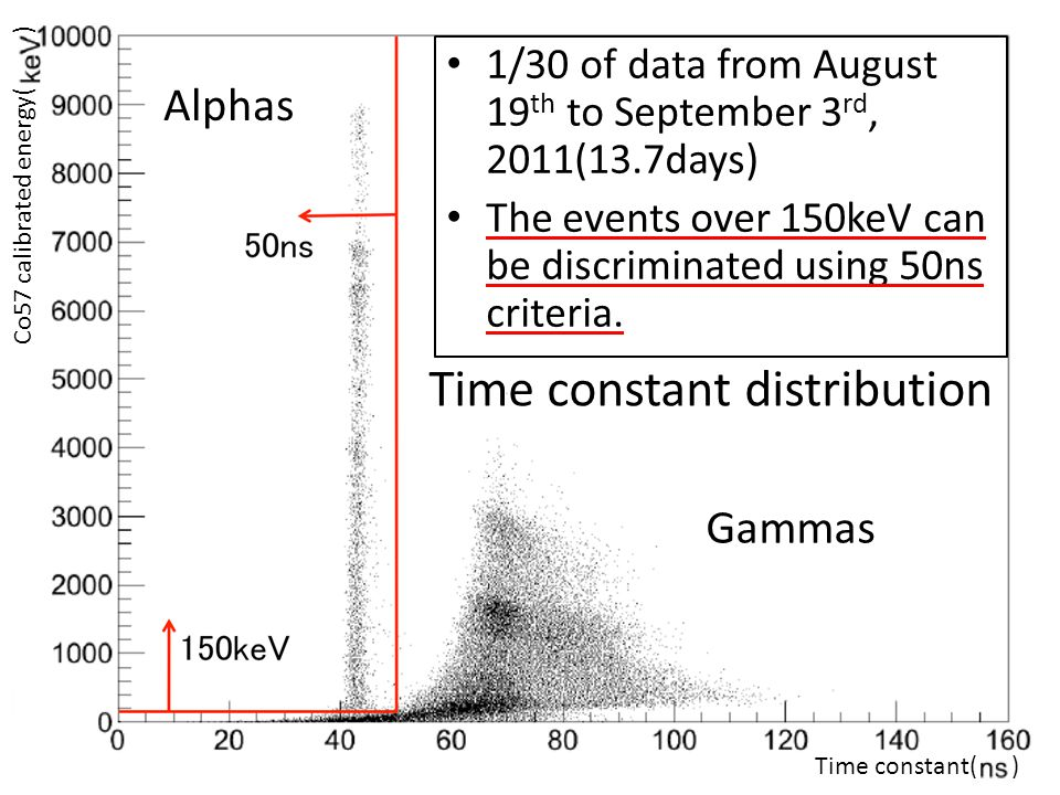 Time constant distribution Co57 calibrated energy( ) Time constant( ) Gammas 1/30 of data from August 19 th to September 3 rd, 2011(13.7days) The events over 150keV can be discriminated using 50ns criteria.