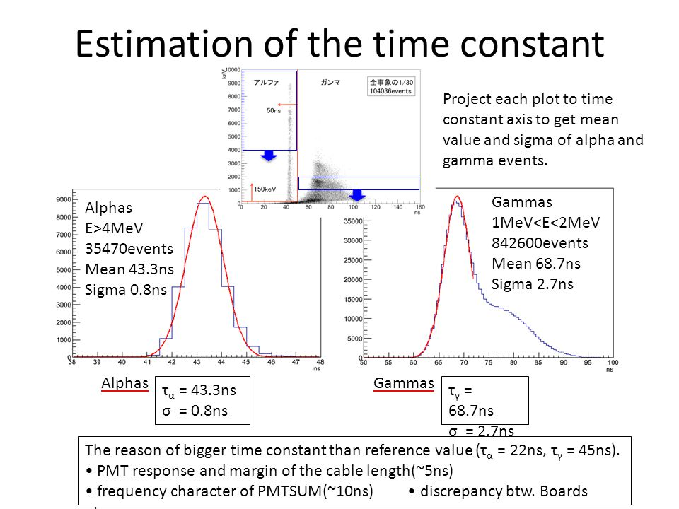 Estimation of the time constant τ α = 43.3ns σ = 0.8ns τ γ = 68.7ns σ = 2.7ns Alphas E>4MeV 35470events Mean 43.3ns Sigma 0.8ns Gammas 1MeV<E<2MeV 842600events Mean 68.7ns Sigma 2.7ns The reason of bigger time constant than reference value (τ α = 22ns, τ γ = 45ns).
