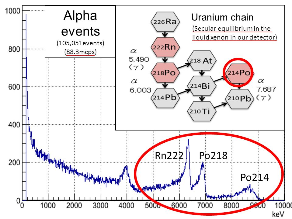 Energy spectrum of the alpha events Po214 Po218Rn222 Alpha events (105,051events) (88.3mcps) Uranium chain (Secular equilibrium in the liquid xenon in our detector)