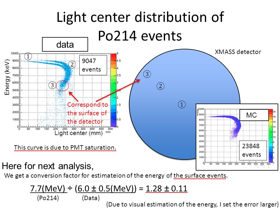 Light center distribution of Po214 events Light center (mm) Energy (keV) data MC 9047 events 23848 events Correspond to the surface of the detector 7.7(MeV) ÷ (6.0 ± 0.5(MeV)) = 1.28 ± 0.11 We get a conversion factor for estimateion of the energy of the surface events.