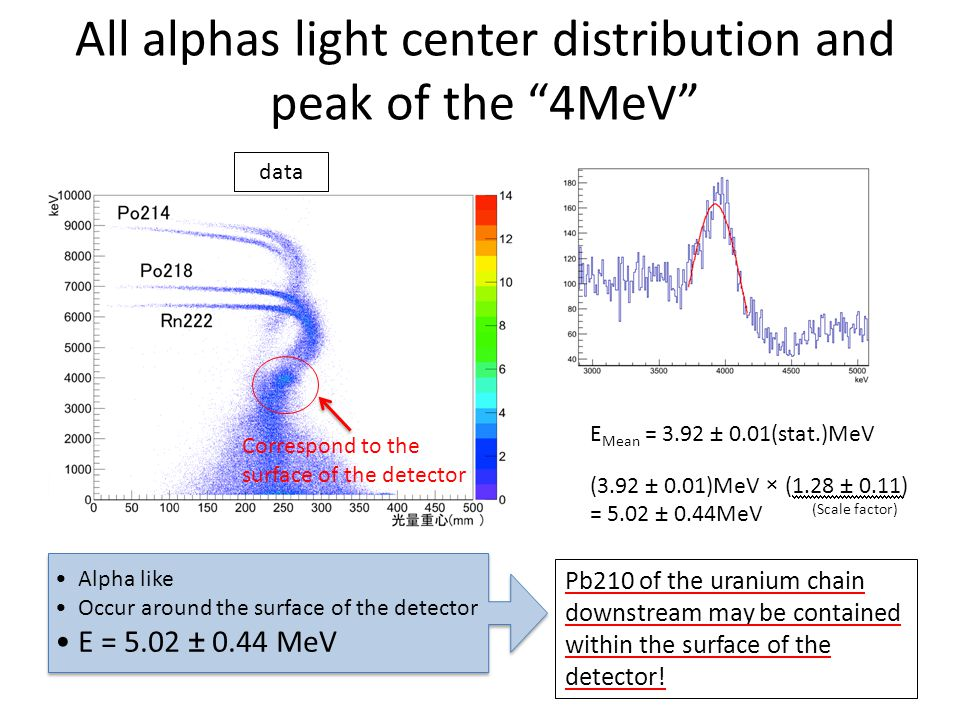 All alphas light center distribution and peak of the 4MeV E Mean = 3.92 ± 0.01(stat.)MeV (3.92 ± 0.01)MeV × (1.28 ± 0.11) = 5.02 ± 0.44MeV Alpha like Occur around the surface of the detector E = 5.02 ± 0.44 MeV Pb210 of the uranium chain downstream may be contained within the surface of the detector.