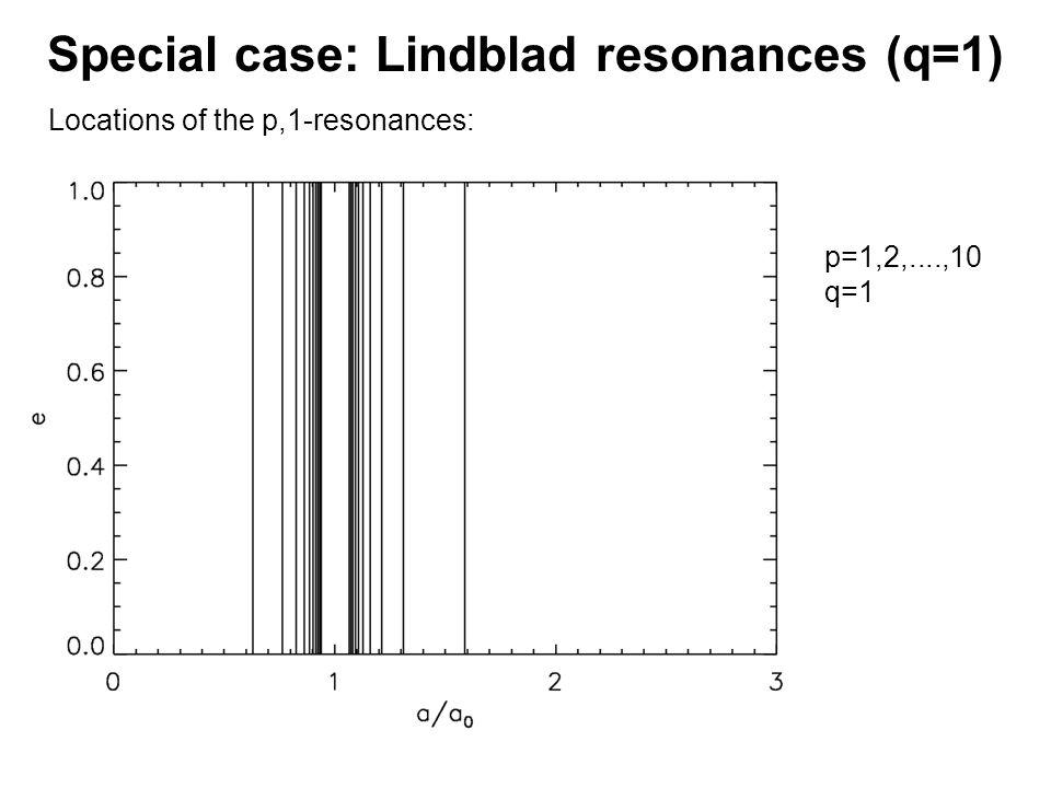 Special case: Lindblad resonances (q=1) Locations of the p,1-resonances: p=1,2,....,10 q=1