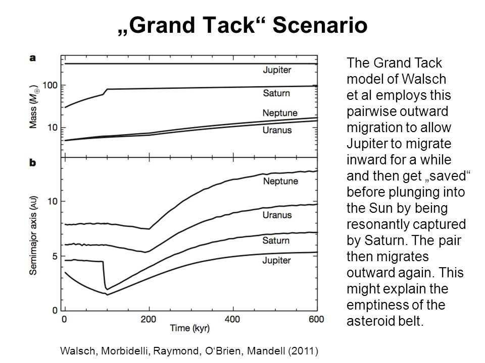 """Grand Tack Scenario Walsch, Morbidelli, Raymond, O'Brien, Mandell (2011) The Grand Tack model of Walsch et al employs this pairwise outward migration to allow Jupiter to migrate inward for a while and then get ""saved before plunging into the Sun by being resonantly captured by Saturn."