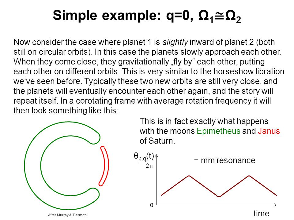 Simple example: q=0, Ω 1 ≅ Ω 2 Now consider the case where planet 1 is slightly inward of planet 2 (both still on circular orbits).