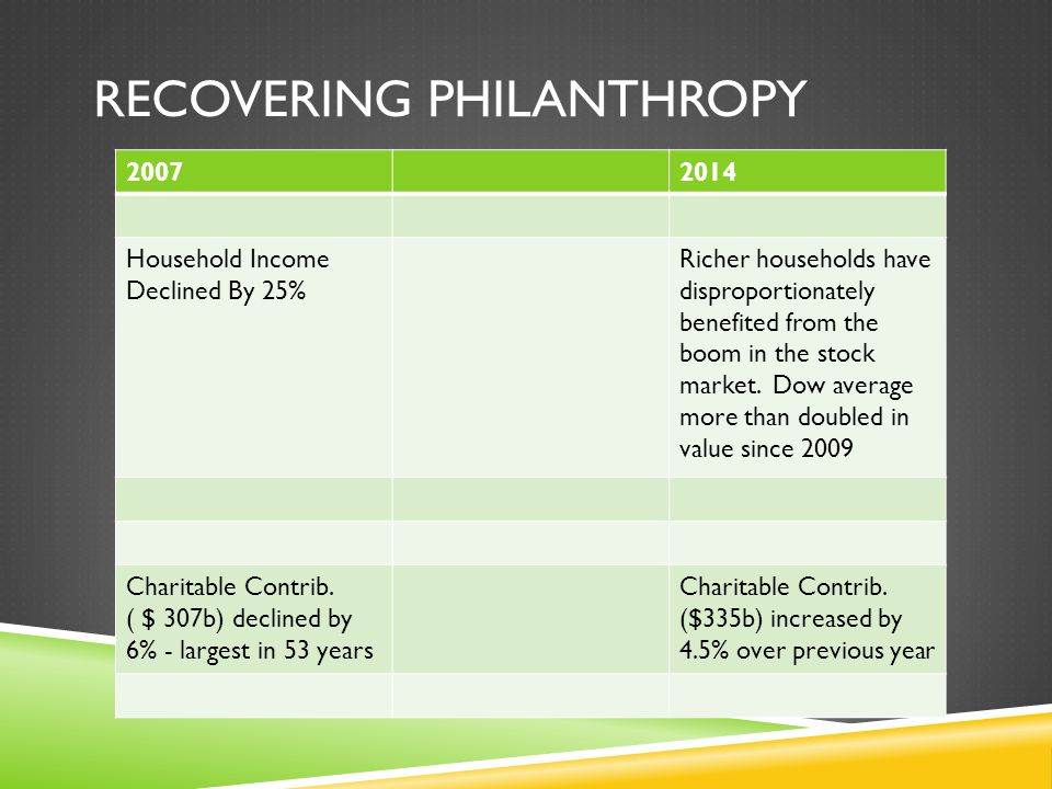 RECOVERING PHILANTHROPY 20072014 Household Income Declined By 25% Richer households have disproportionately benefited from the boom in the stock market.
