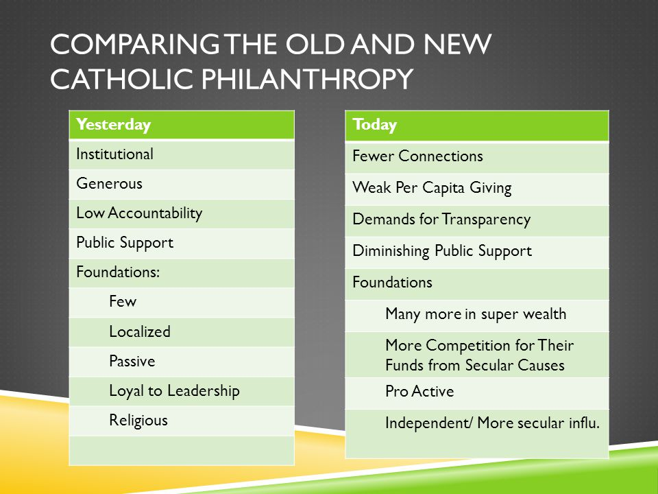 COMPARING THE OLD AND NEW CATHOLIC PHILANTHROPY Today Fewer Connections Weak Per Capita Giving Demands for Transparency Diminishing Public Support Foundations Many more in super wealth More Competition for Their Funds from Secular Causes Pro Active Independent/ More secular influ.