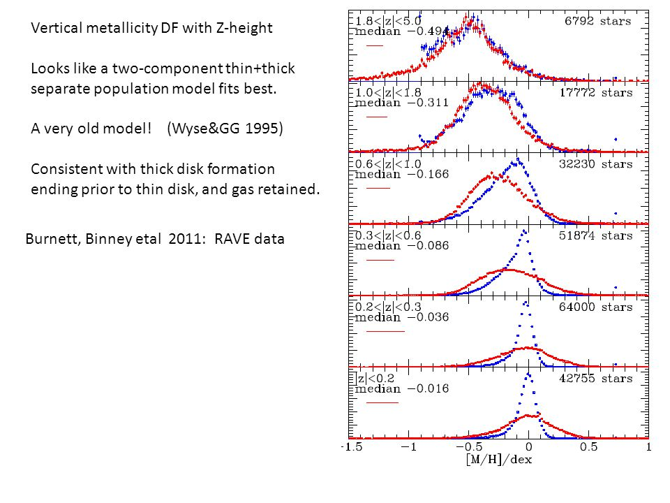 Z>500pc Z<500pc Age  Age-metallicity DF, from RAVE The thin disk shows very small chemical evolution over 8Gyr; the thick disk has a narrow age Similar to Ohta results from Subaru/FMOS Tight element ratios  efficient ISM mixing  SFR  ISM fountains Burnett etal 2011 and Binney, nipoti, fraternali MN 2009 397 1804