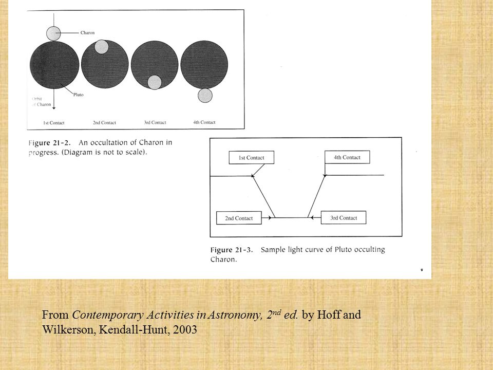 From Contemporary Activities in Astronomy, 2 nd ed. by Hoff and Wilkerson, Kendall-Hunt, 2003