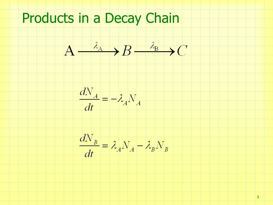 Products in a Decay Chain 3