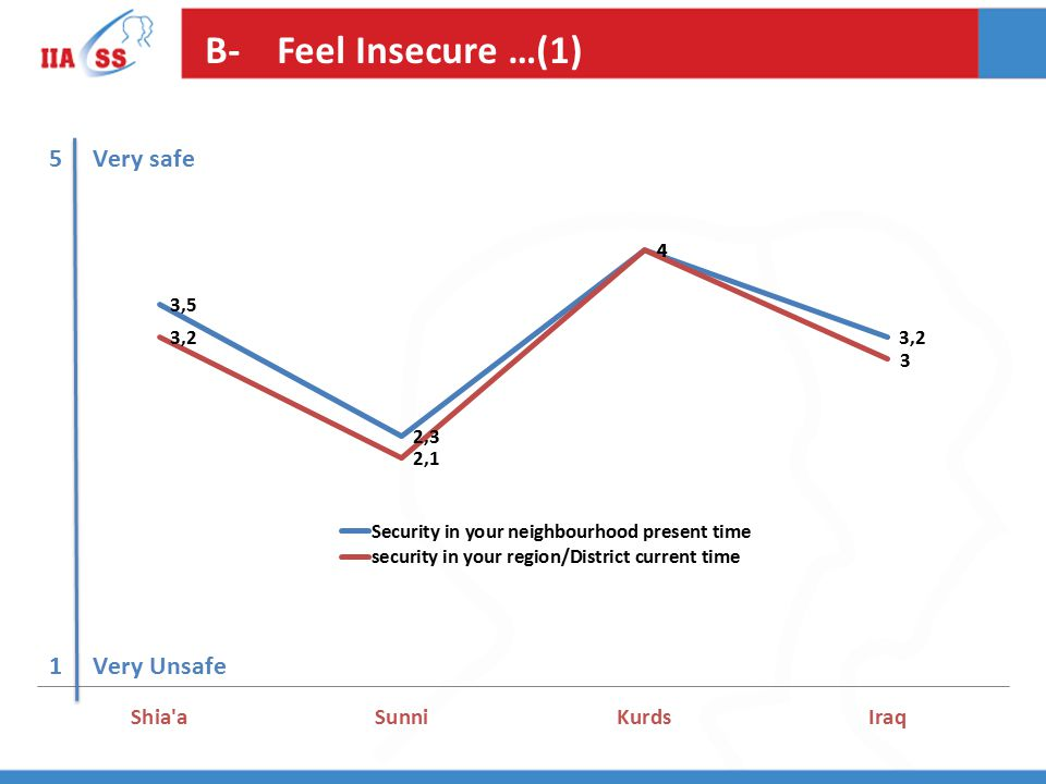 B- Feel Insecure …(1)