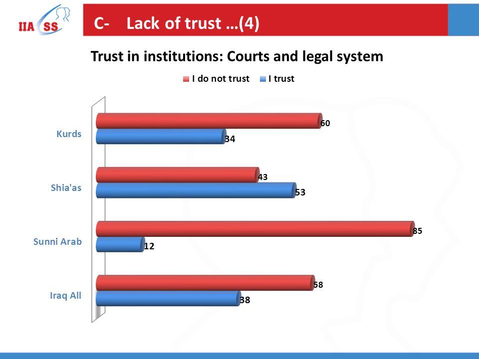 C- Lack of trust …(4)
