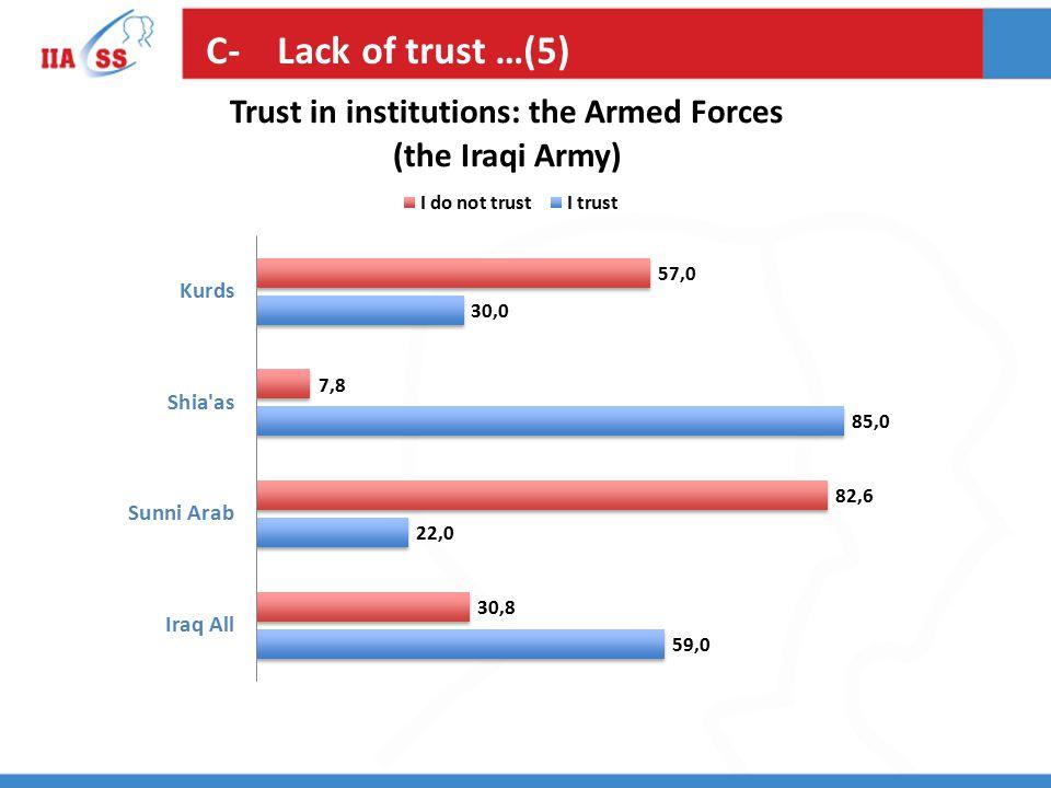 C- Lack of trust …(5)