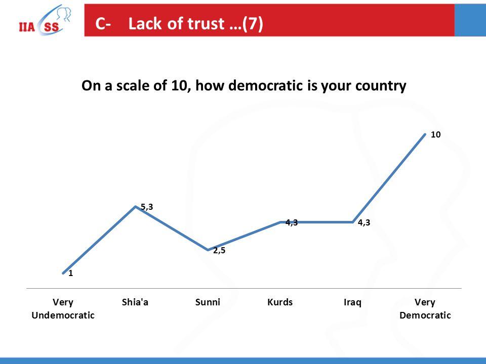 C- Lack of trust …(7)
